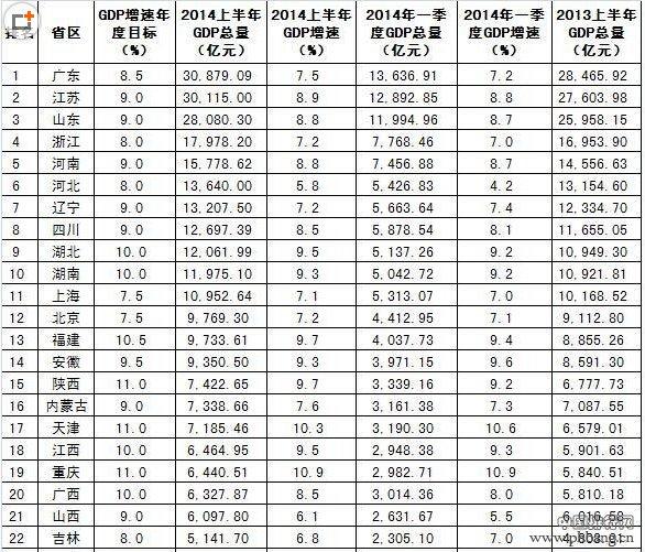 2014上半年各省区GDP总量和增速排行榜(图)