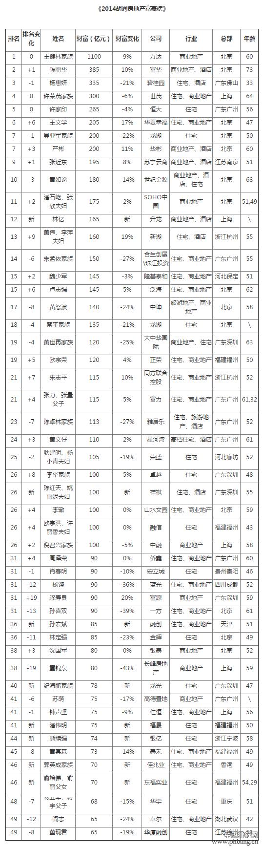 王健林1100亿元蝉联2014胡润房地产富豪榜榜首