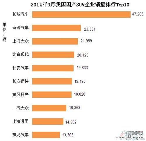 2014年中国国产SUV企业销量排行榜 TOP10