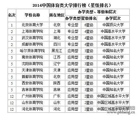 2014年体育大学排名