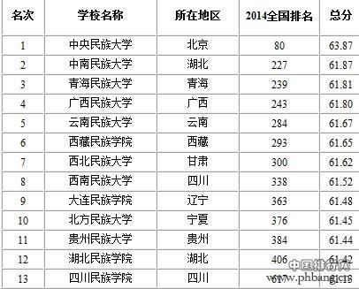 中国民族类大学排名2015—少数民族大学有哪些?