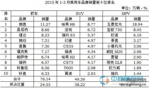 2015年1-3月中国汽车市场销量排行榜