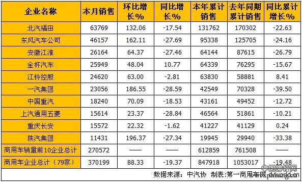 2015年3月国内商用车企业销售排行榜 TOP10