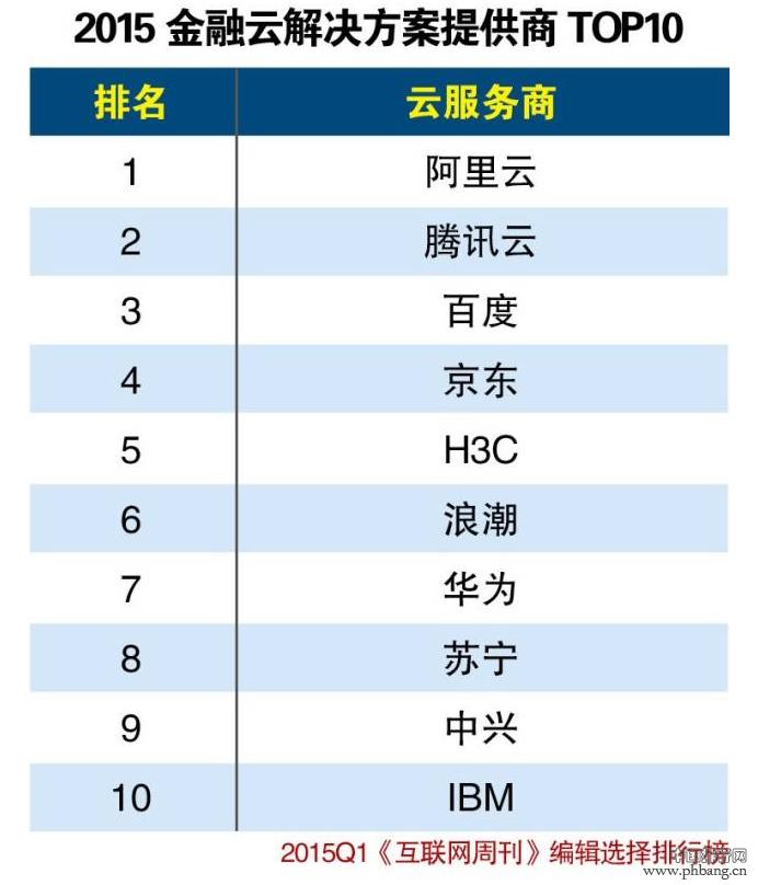 2015年第一季度金融云解决方案提供商Top10