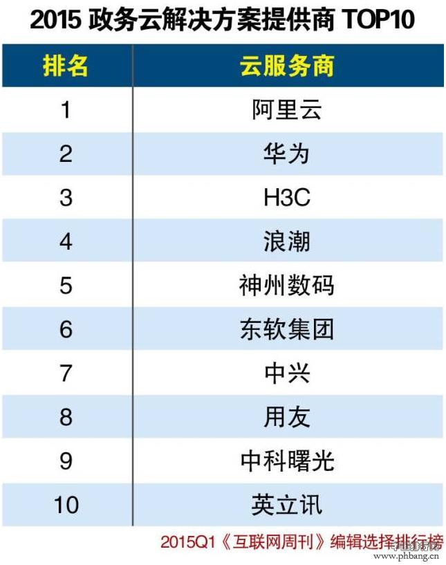 2015年第一季度政务云解决方案提供商Top10