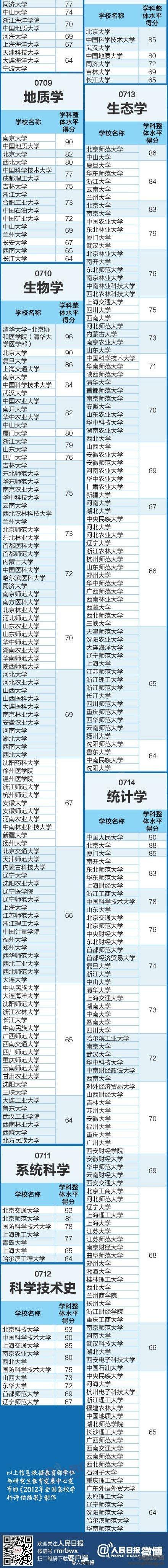 全国高校学科排行榜榜单一览(理学)