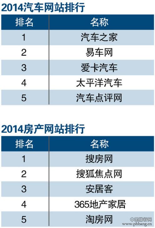 2014年汽车/房产网站排行榜TOP5