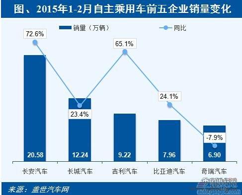 2015年1-2月自主品牌企业汽车销量排行榜