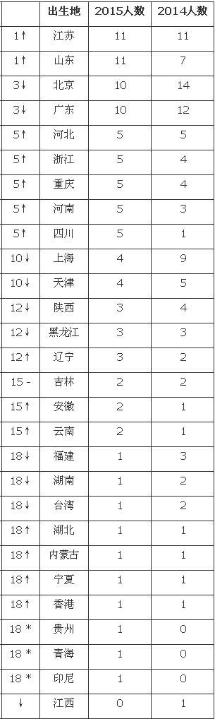 2015胡润艺术榜前100名中国艺术家出生城市排名