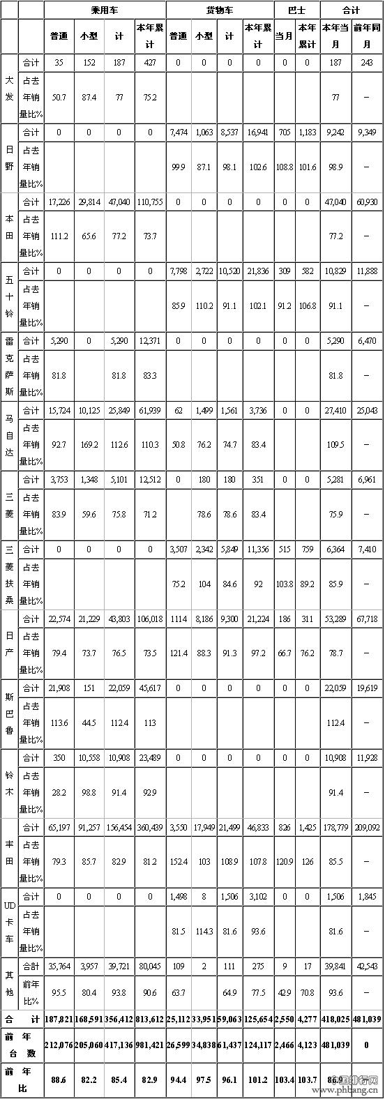 2015年3月日本汽车分品牌销量统计情况