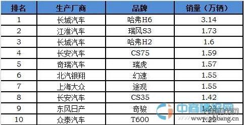 2015年3月中国SUV市场销量排行榜 TOP10