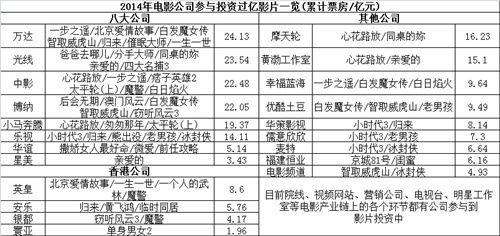 2014年票房过亿的国产电影和进口电影排行榜(全名单)