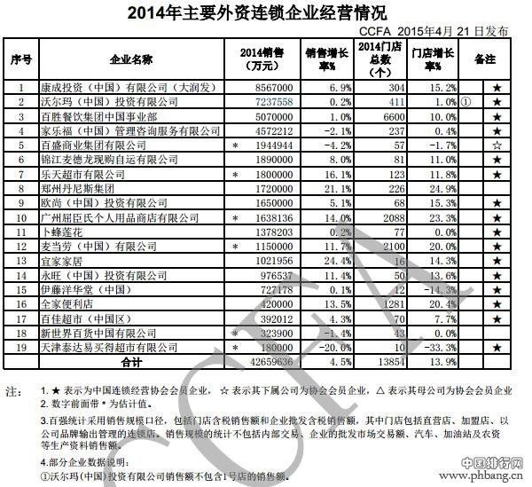 2014年主要外资连锁企业销售排名