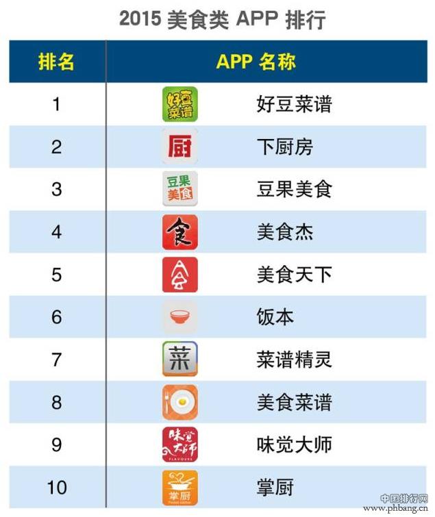 2015年第一季度美食类APP排行榜