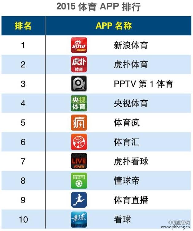 2015年第一季度体育类APP排行榜
