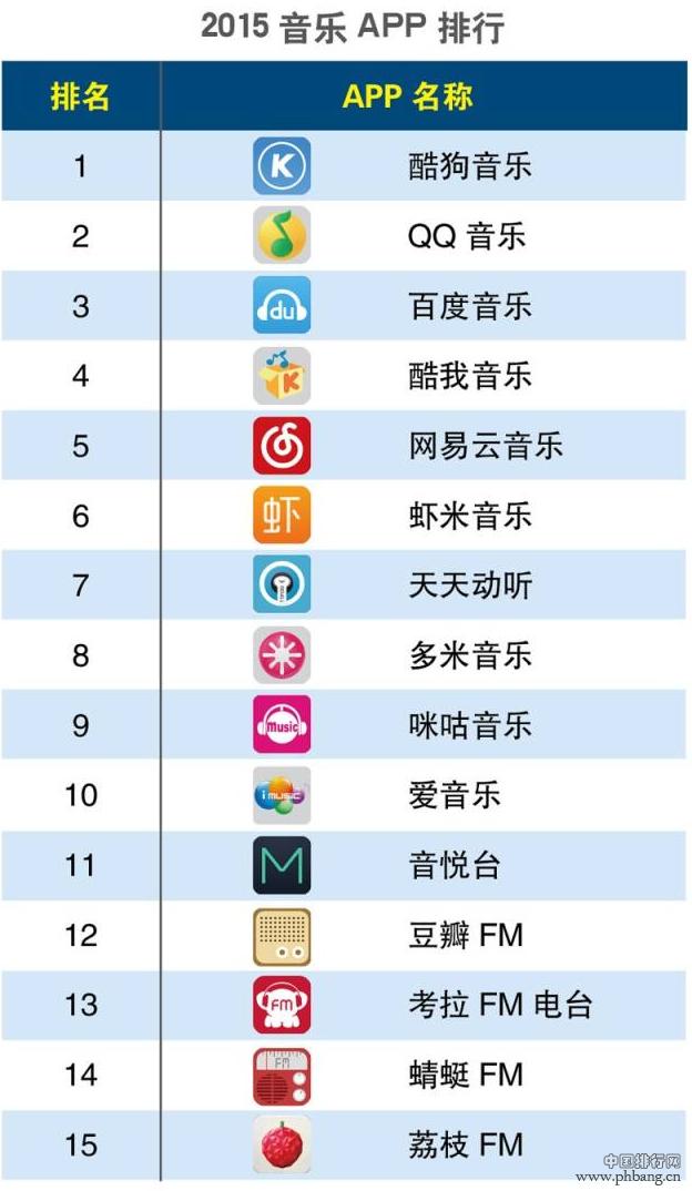 2015年第一季度音乐APP排行榜_在线歌曲APP排名