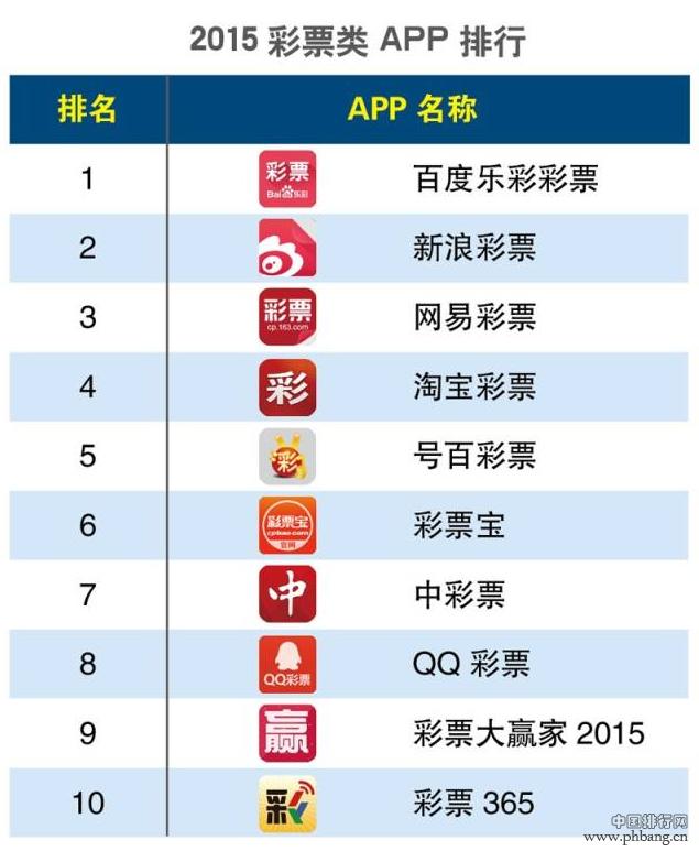 2015年第一季度彩票类APP排行榜