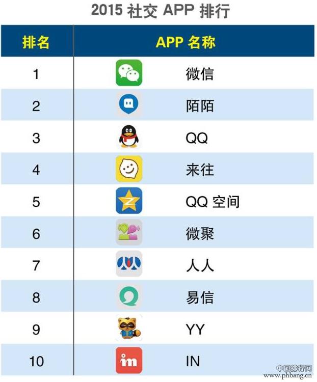 2015年第一季度社交APP排行榜