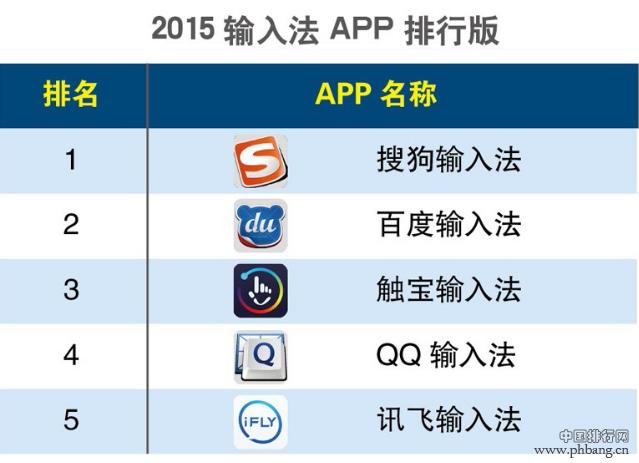 2015年第一季度手机输入法APP排行榜
