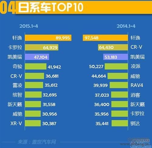 2015年1-4月日系汽车十大畅销车型在华销量排名