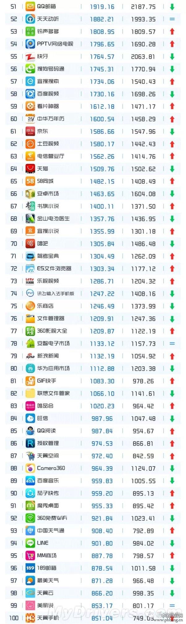 2015年4月App最新排行榜TOP200