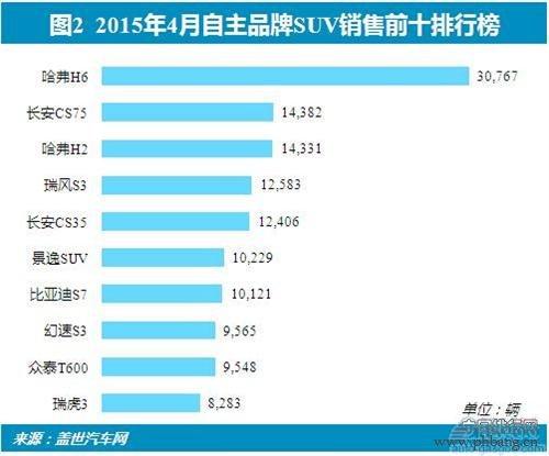 2015年4月中国自主品牌SUV车型销量排行榜 TOP10