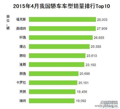 2015年4月中国轿车车型销量排行榜 TOP10