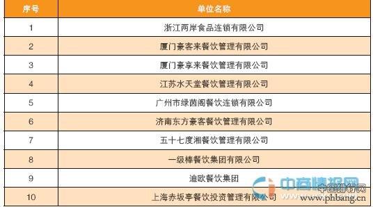 2015中国西餐及休闲餐饮集团10强排名