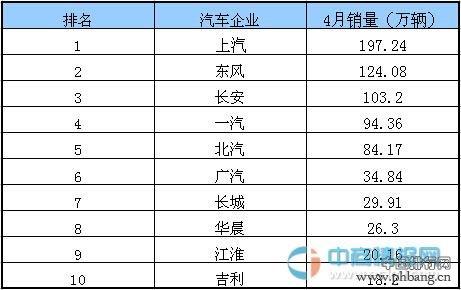 2015年1-4月中国汽车市场前十车企销量排行榜