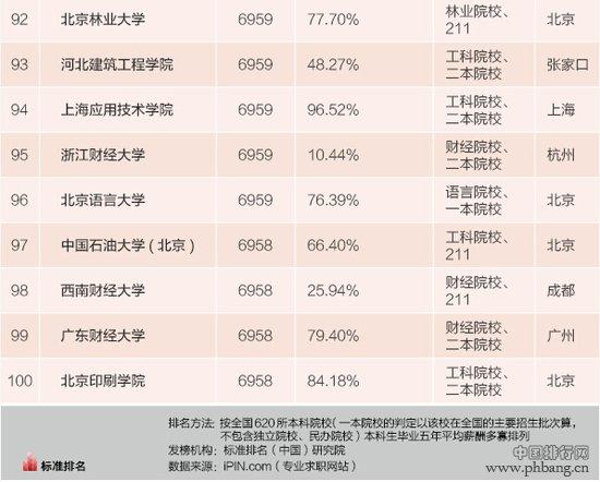 2015中国高校毕业生薪酬最高大学排行榜(TOP100)