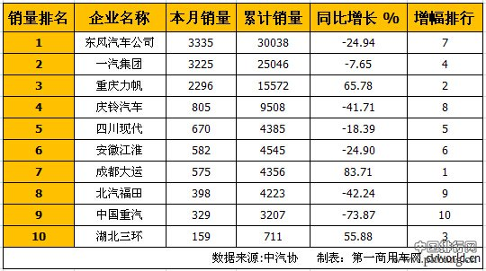 2015年7月国内中型卡车企业销量排行榜 TOP10