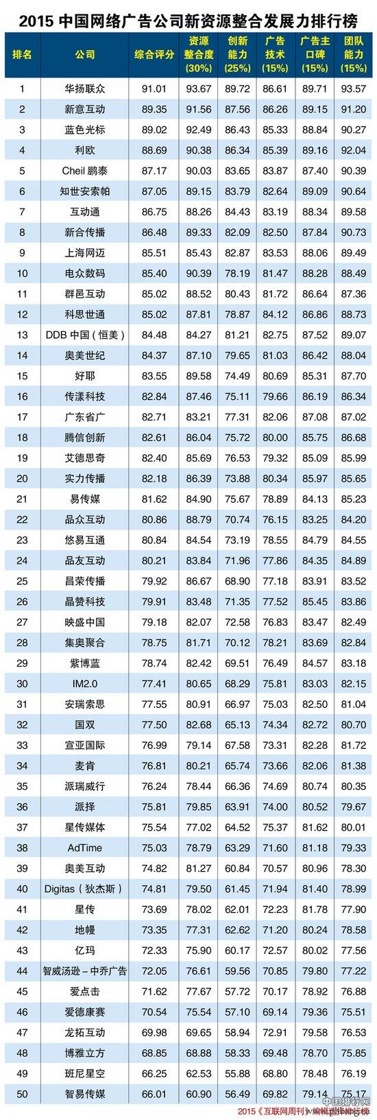 2015年中国网络广告公司新资源整合发展力最新排名
