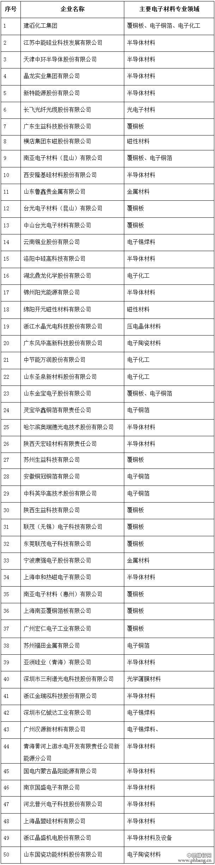 2015中国电子材料行业50强企业排名
