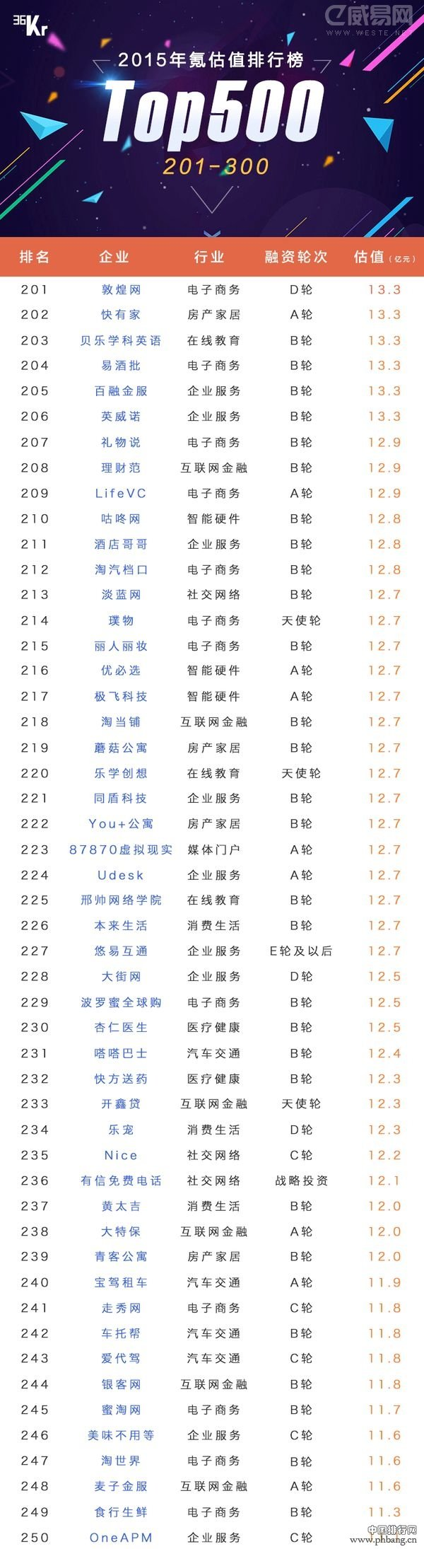 2015年中国市场估值排名TOP500企业排行榜(全名单)