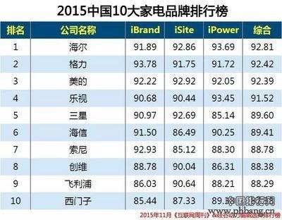2015中国10大家电品牌排行榜