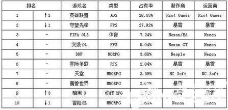 19年网游排行榜前十名网涌_2017年最受期待网游排行榜前十名端游大作推