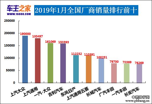 2019汽车厂商排行榜_2019年2月份汽车销量排行榜-2月SUV-轿车-MPV汽车销量出