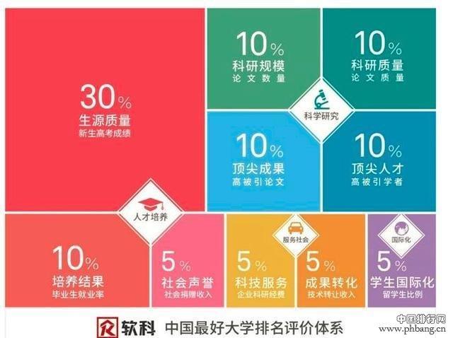 2019高校排行帮_2019年世界大学排名公布,这几所中国985高校一直被忽视