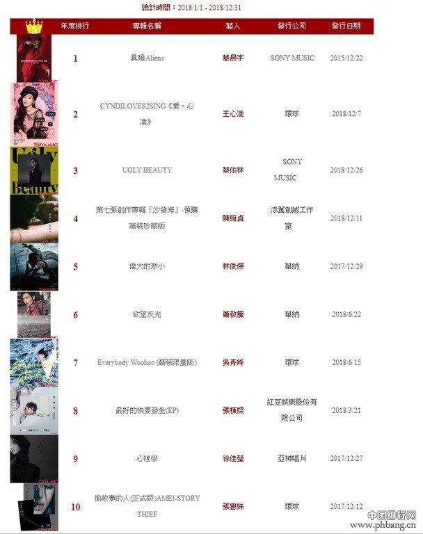 2018唱片销量排行榜_2018星外星音乐唱片古典销量排行榜公布赵胤胤新专