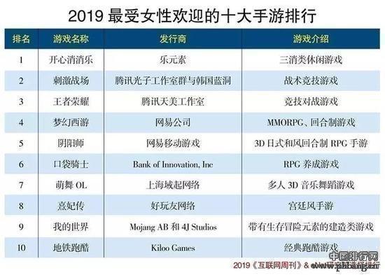 """2019网游排行榜_2019年第一季手游全球营收排行""""王者""""依旧"""