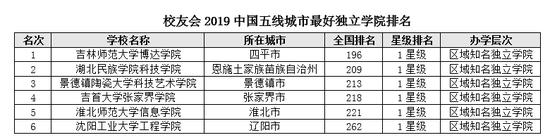 2019年陶瓷排行_2019中国五线城市最好大学排名四川农业大学第一