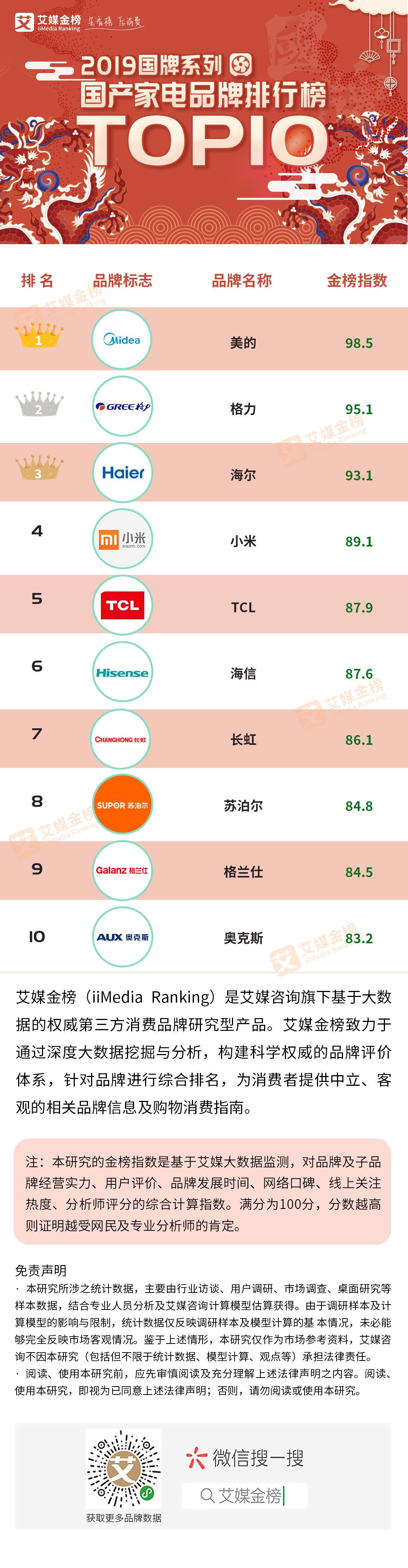 """2019家电销售排行_2019""""双11""""各大品牌销售排行榜,看看最受大家欢"""