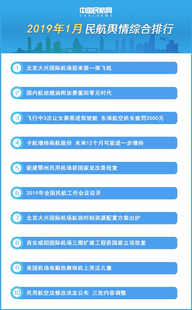 2019电台排行榜_2019年第一季度中国堵城排行榜出炉重庆首次跃居榜首
