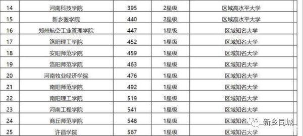 2019河南省大专排行榜_武书连2019河南省高职高专综合实力排行榜