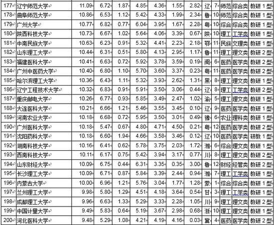 2019武书连排行_武书连2019新疆高职高专综合实力排行榜