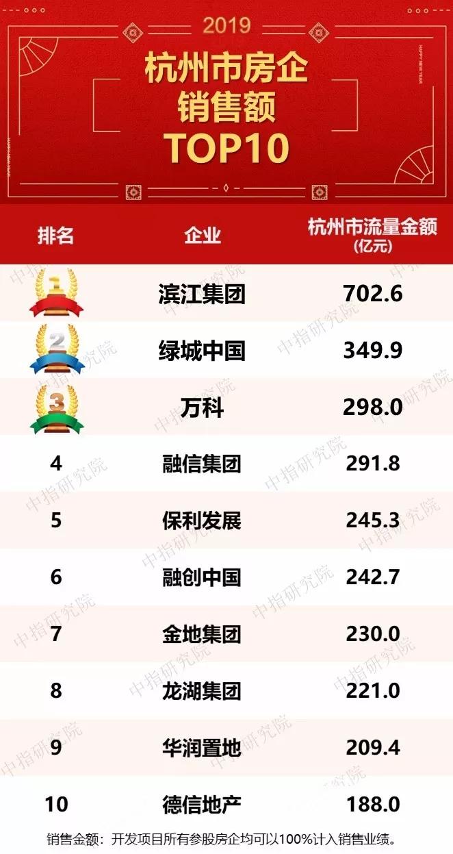 2019地产排行_大湾区产业地产情报:2019年粤港澳大湾区工业拿地TOP50企业