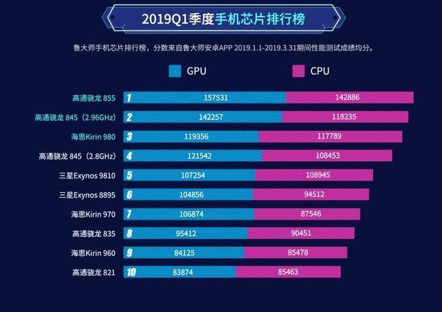 2019手机gpu排行_显卡天梯图2019年9月最新版2019年电脑显卡GPU中高端排行