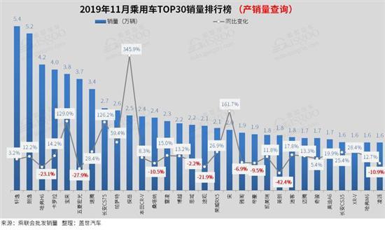 2019车型销售排行榜_2019年8月472款车型销量排行榜