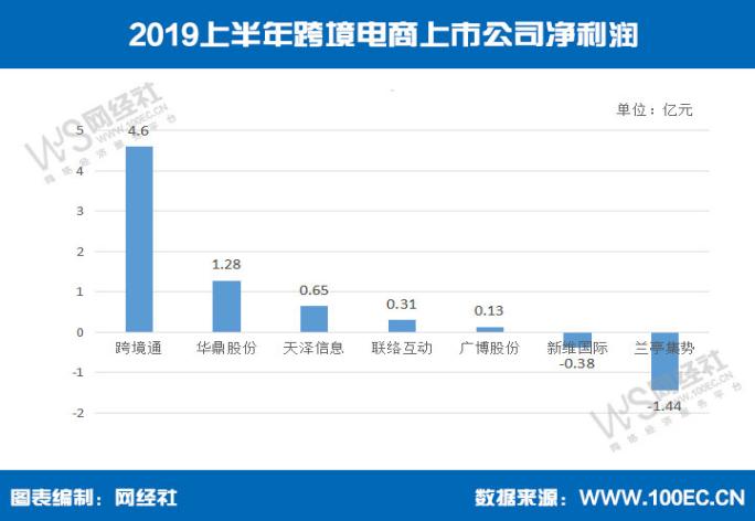 2019电商排行_生鲜电商经营模式有哪些?2019十大生鲜电商平台排名