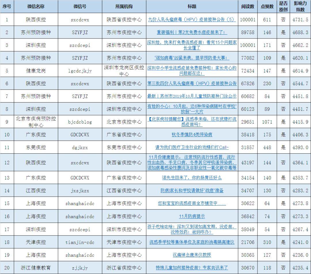 2019影响力排行榜_人民网:2019中国高校社会影响力排行榜出炉,你中意的